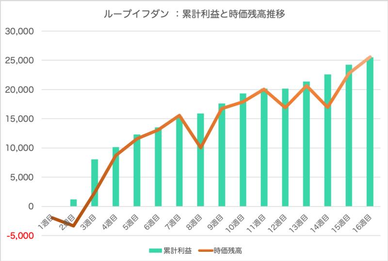 loopifdone_result - ループイフダン16週目の運用実績は+1,267円【FX自動売買】