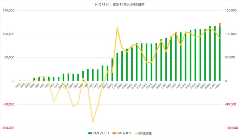 traprepertresult - 【トラリピ】42週目:運用実績は+7,392円の確定利益!