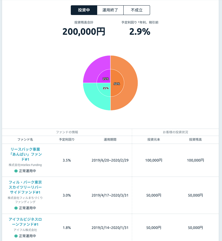 funds - 【実績公開】Funds(ファンズ)評判をレビュー!貸付ファンドのソーシャルレンディング
