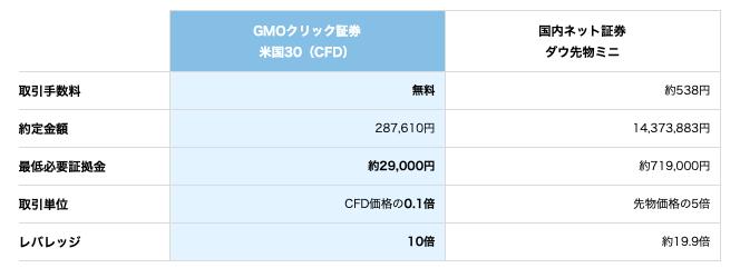 GMOクリック証券の米国30・日本225をショートでリスクヘッジ!来たる暴落に備えて