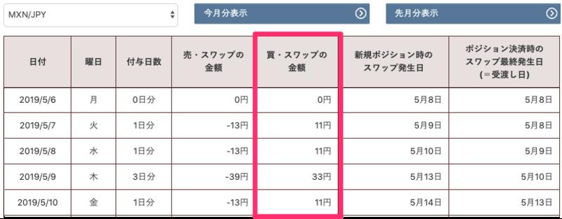 【トラリピ】メキシコペソ円(MXN/JPY)を20万円で運用!設定を徹底解説