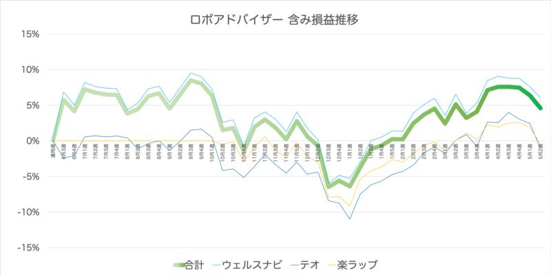 robo_result - 【ウェルスナビ】110週目の運用実績は+35,408円(+4.68%)