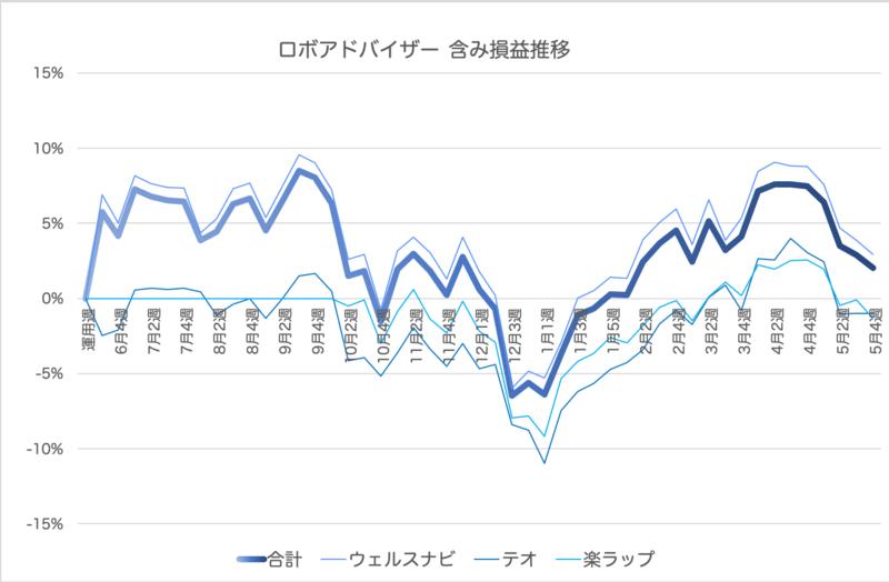 theo_result - THEO(テオ)50週目の運用実績-1,115円(-1.01%)で終了!別口座ではじめてます