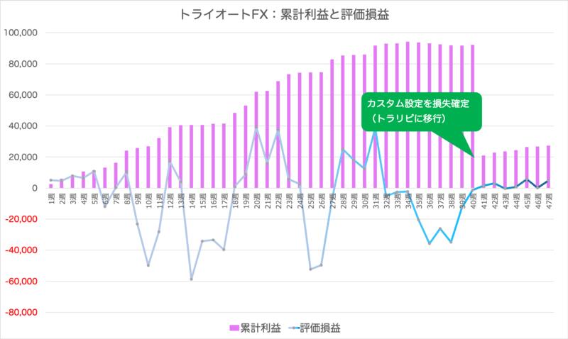 triautofxresult - トライオートFX47週目:+568円の確定利益 | コアレンジャーAUD/NZD