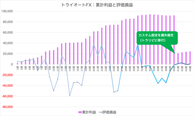 triautofxresult - 【トライオートFX】44週目:+723円の確定利益 | コアレンジャーAUD/NZD