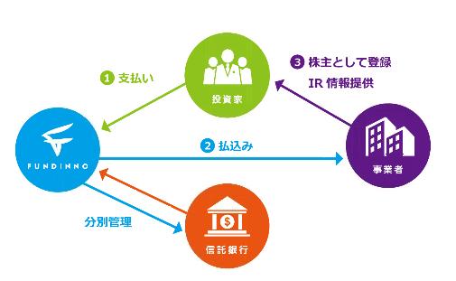 FUNDINNO(ファンディーノ)評判・メリット・デメリットを徹底解説!初イグジットあり!