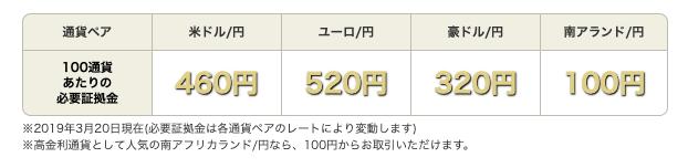 マネーパートナーズFXnanoのメリット・デメリット!100通貨からFXをはじめる!