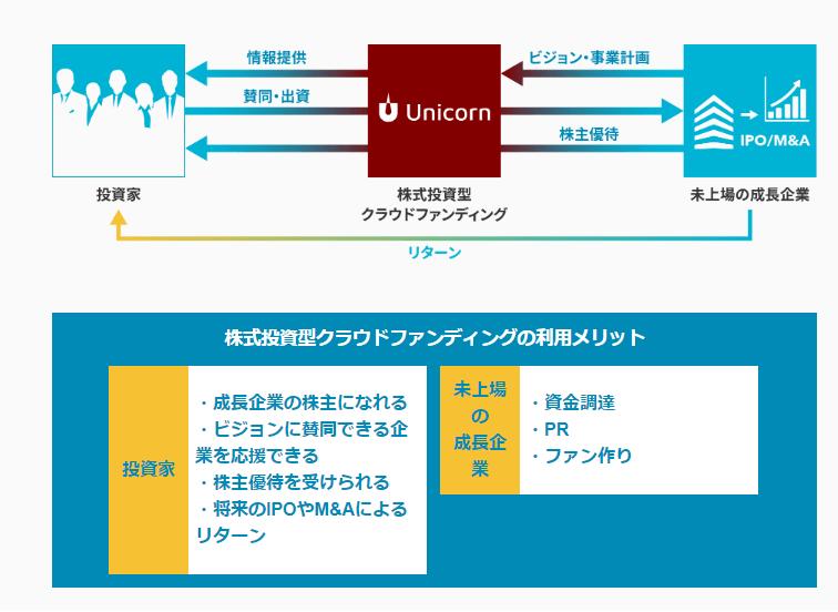 kabu-funding - UNICORN(ユニコーン)仕組み・メリット・デメリットを徹底解説【第1号SpotTour公開】