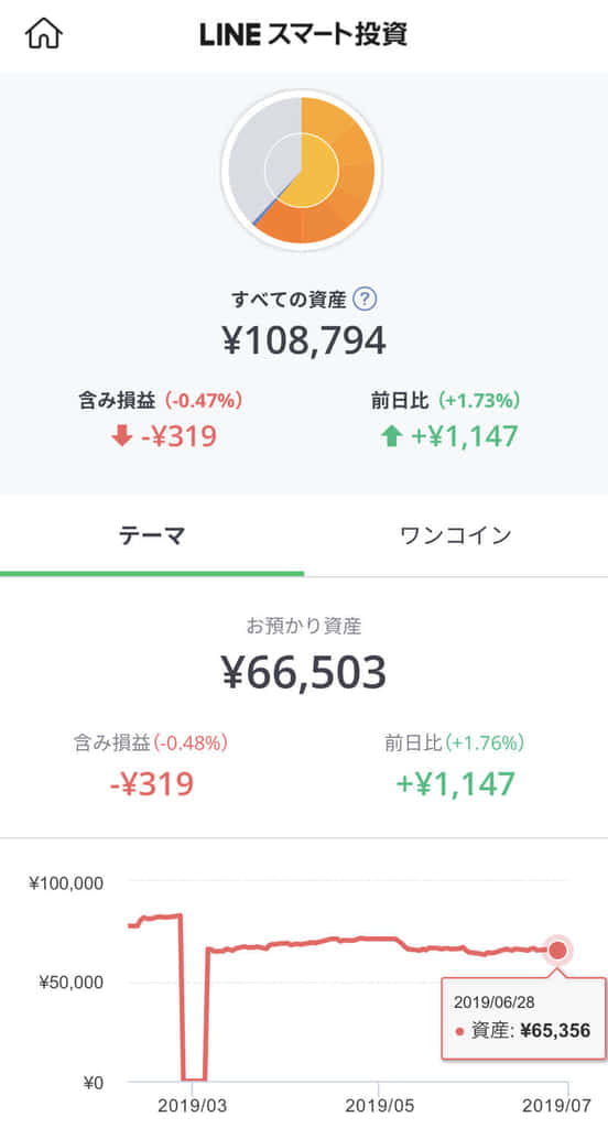theme, line - LINEスマート投資のメリット・デメリット!1万円から投資可能なテーマ型投資