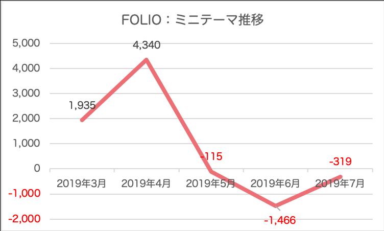 folio, folio_knowhow - FOLIO(フォリオ)メリット・デメリットをレビュー!実績も公開【テーマ投資】