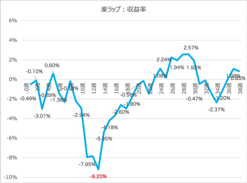 楽ラップを解約!トータルの運用結果は+647円(0.64%)