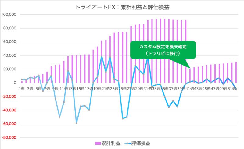 triautofxresult - トライオートFX52週目 +1,085円の確定利益 | コアレンジャーAUD/NZD