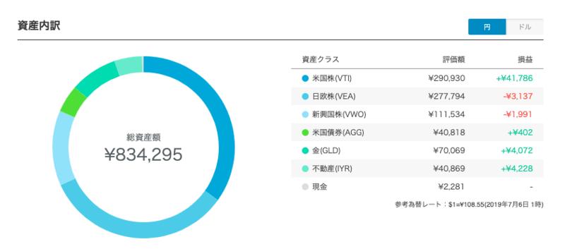 robo_result - 【ウェルスナビ】118週目の運用実績は+66,989円(+8.73%)