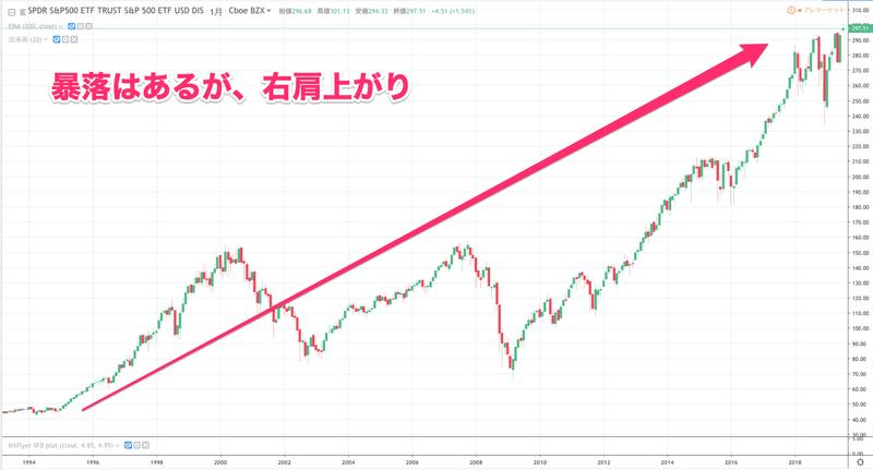 uskabu - 【2019】米国株で高配当投資のススメ!おすすめポートフォリオと実績公開【買い方・始め方】