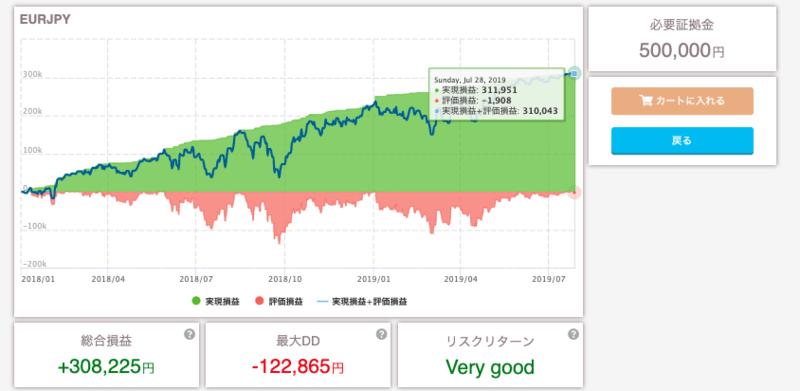 【トラリピ】ユーロ円(EUR/JPY)を50万円で運用!設定を詳しく解説