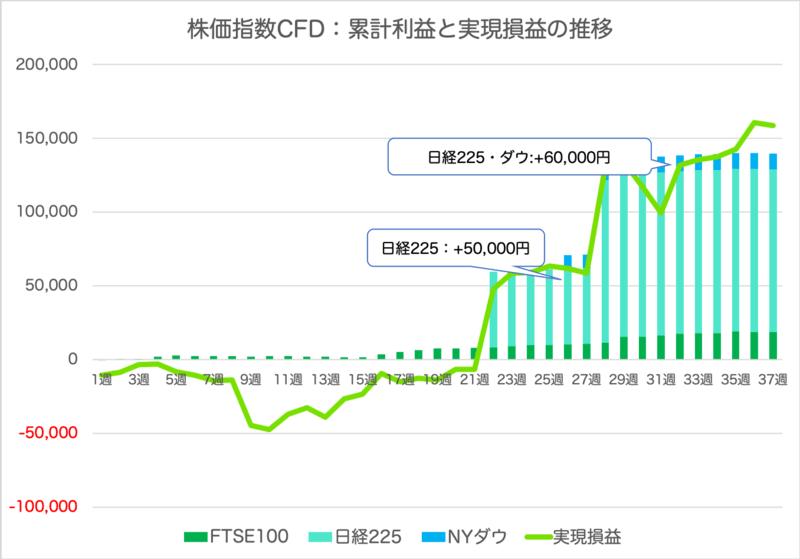 cfd_result - 【FTSE100】37週目は-392円!合計+139,502円【株価指数CFD】
