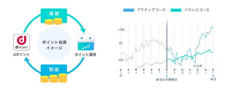 【実績公開】楽天ポイント投資のメリット・デメリットをレビュー!初心者におすすめの始め方