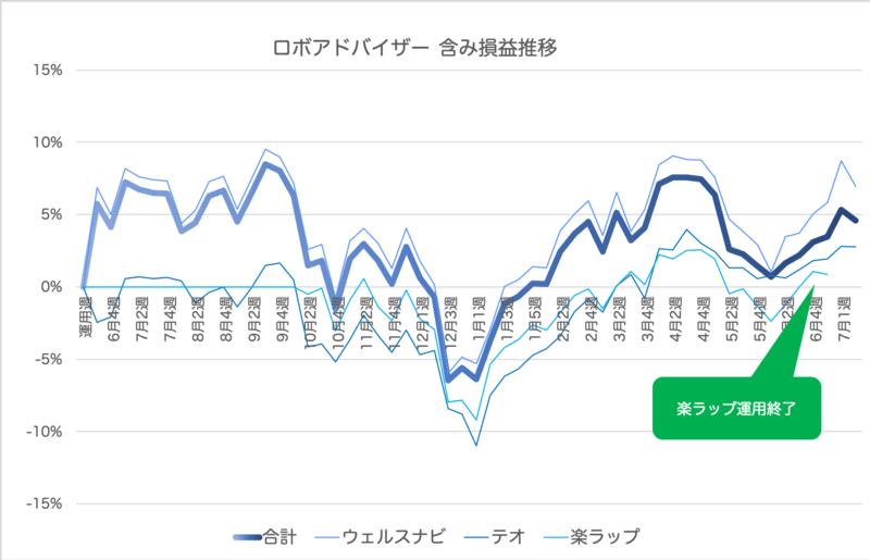theo_result - THEO(テオ)57週目の運用実績は+27,835円(+2.76%)