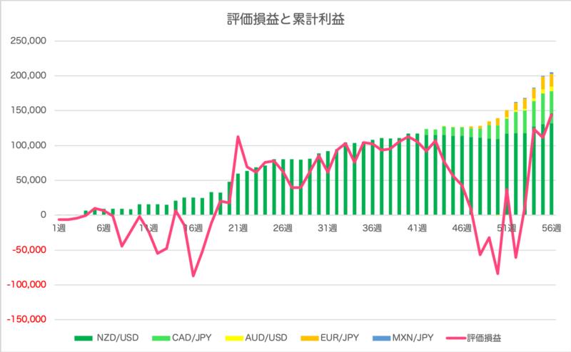 traprepertresult - 【トラリピ】56週目:確定利益は+4,347円!合計+205,480円