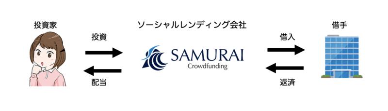 SAMURAIソーシャルレンディングの仕組み
