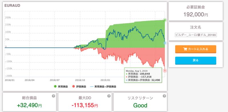 triautofx_knowhow - 【トライオートFX】 ユーロ豪ドル(EUR/AUD)で逆張りショート【トライ!1ヶ月FX:8月設定】