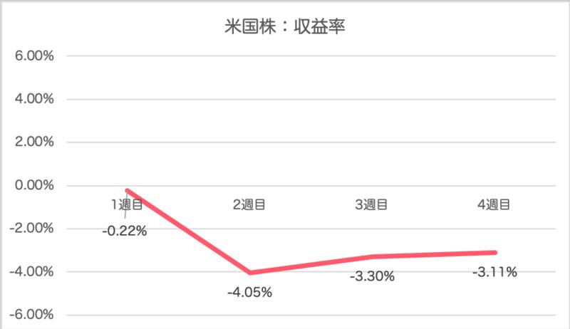 investment_osusume - 【運用実績】8月3週目の投資結果を公開!今週の資産運用実績は+20,106円!