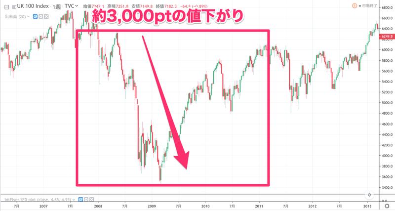 FTSE100配当投資のメリット・デメリットを徹底解説!株価指数CFDがおすすめな理由とは…?