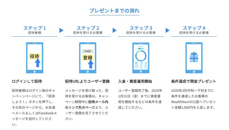 【2020年1月】ウェルスナビのキャンペーン情報!1,000円の上乗せキャッシュバック!