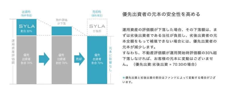 【始動!!】SYLA FUNDING(シーラファンディング)評判・メリット・デメリット!不動産特化で1万円から投資OK