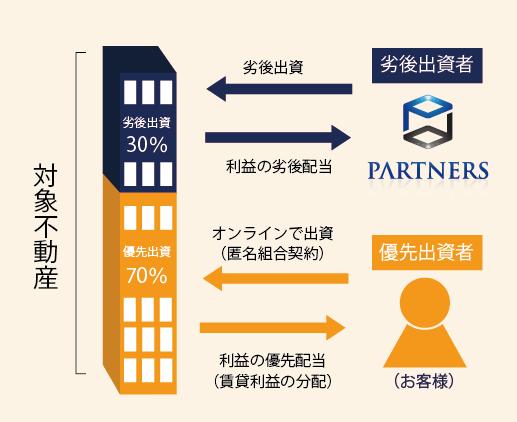 【+8%!!】パートナーズファンディングの評判・メリット・デメリット!高い利回りが魅力の不動産投資クラウドファンディング