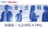THEO+docomo(テオプラスドコモ)34週目の運用実績は-5,214円(-4.74%)